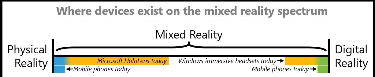 Explication de la mixed reality